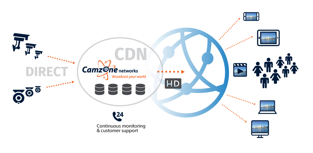 The Camzone Live Streaming Video Delivery Network